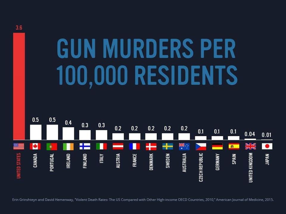 The United States has 3–4× the number of gun-related murders per capita than any other modern, civilized nation. This does not include accidental gun-related deaths.